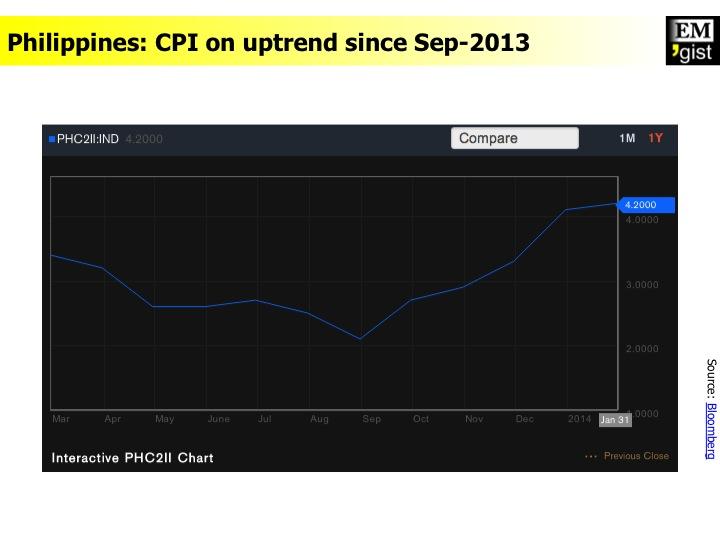 Philippines CPI