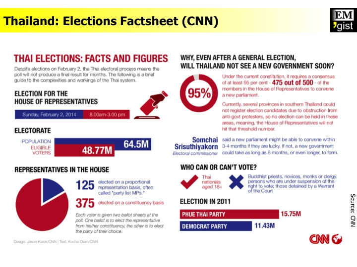 Elections Factsheet (CNN)