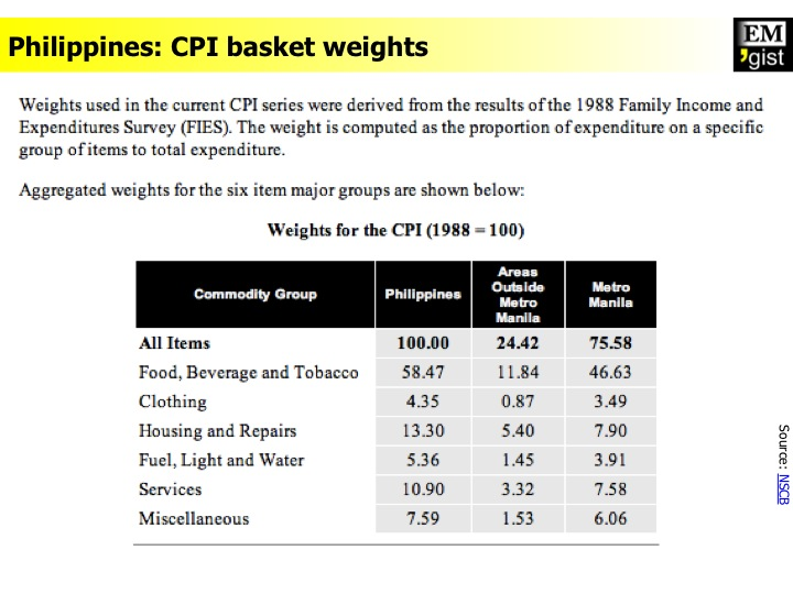 Philippines CPI basket weights