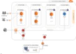 AWS architecture example
