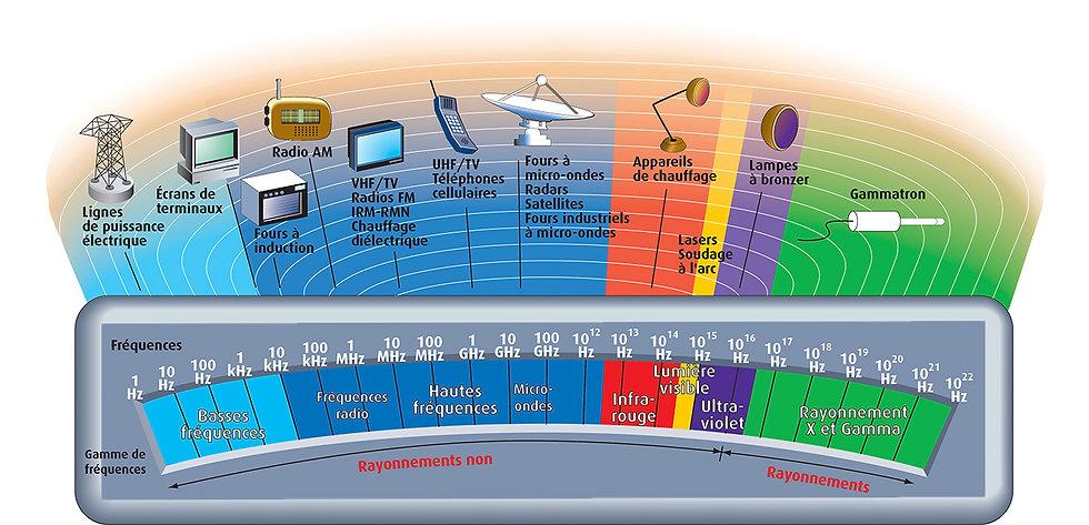tableau echelle des différentes ondes et de leurs sources