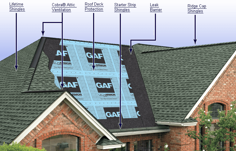 GAF diagram layers of a roof