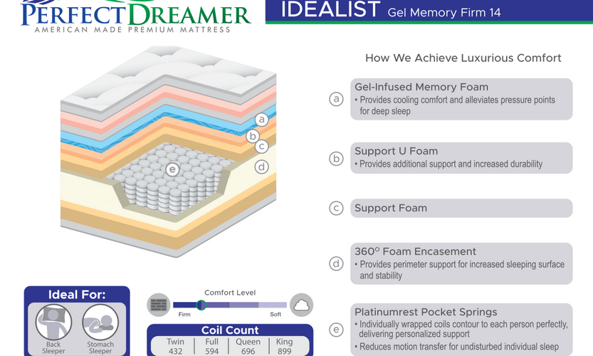 IDEALIST GEL MEMORY FIRM 14_SpecCards.pn