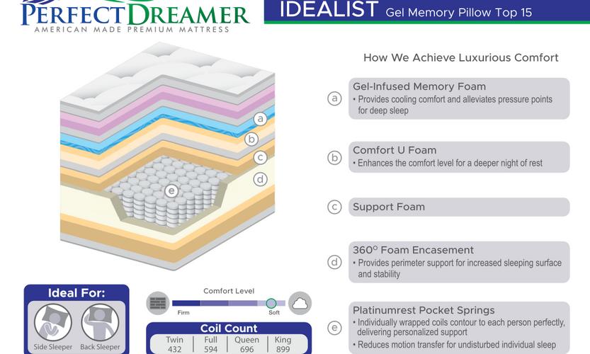 IDEALIST GEL MEMORY PT 15_SpecCards.png