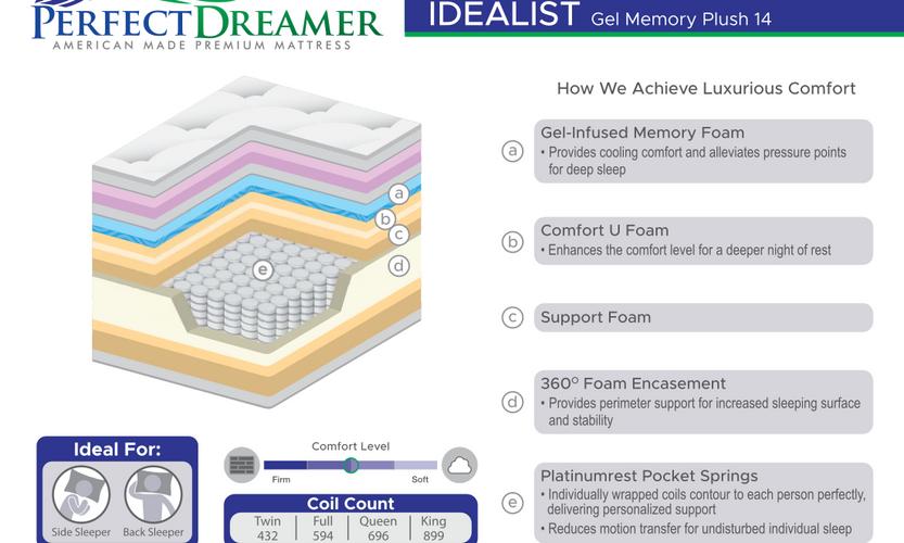 IDEALIST GEL MEMORY PLUSH 14_SpecCards.p