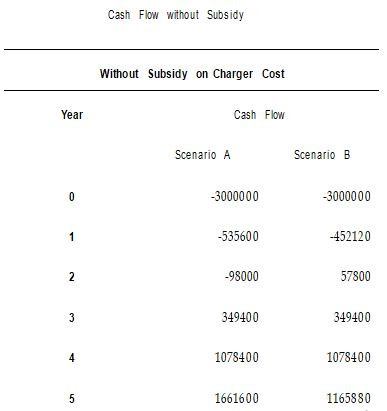 Cash flow without subsidy