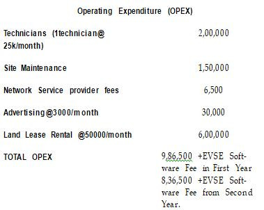 Operating expenditure