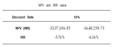 NPV and IRR values