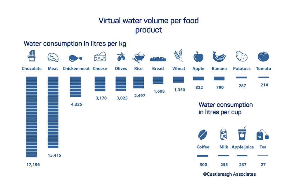 Alarming infographics on virtual water consumption