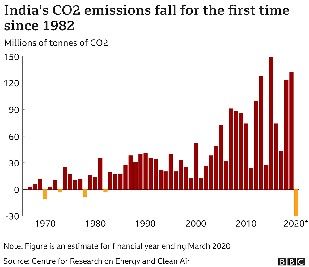 India's carbon emission graph