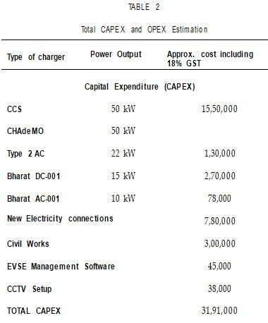 CAPEX and OPEX estimations