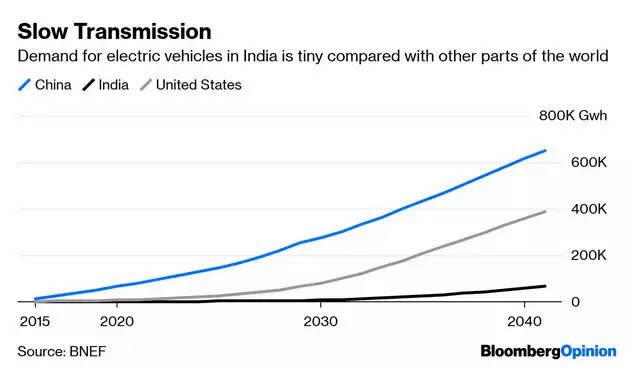 Demand for electric vehicle to increase