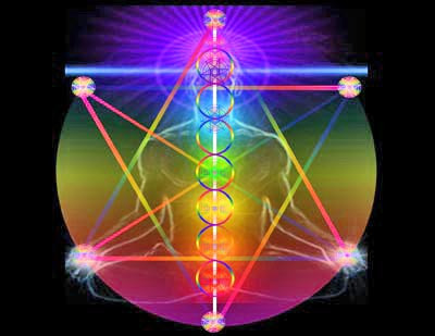 Chakras - Are yours overactive? Part 7