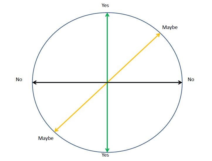 Yes/No or Maybe chart