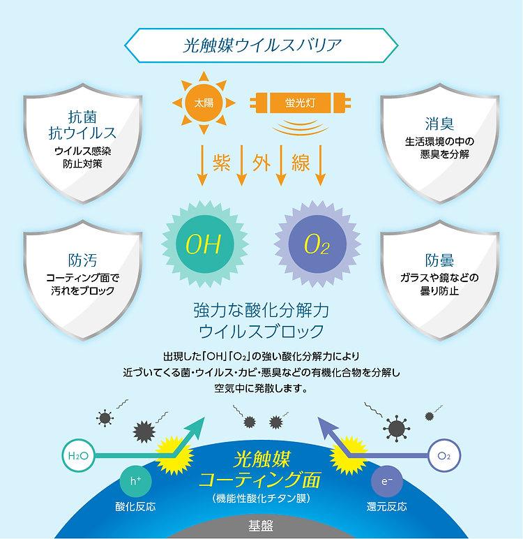 光触媒ウイルスバリア.jpg