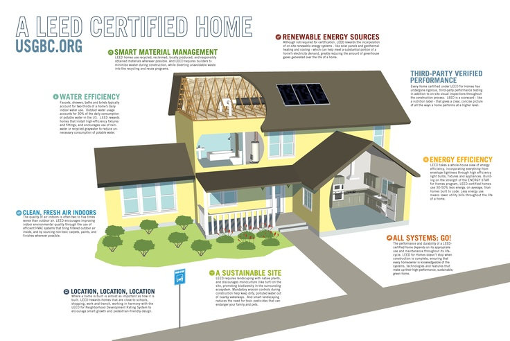 LEED AP Home Accredited Prof.