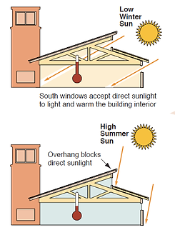 Passive Solar Principles Help to Reduce Energy-Use and Increase Occupant Comfort