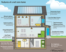 Net Zero-Energy Homes Produce 100% of the Enegy they Consume