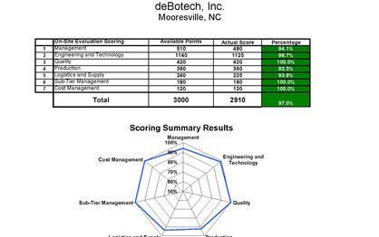 deBotech Scores an A+