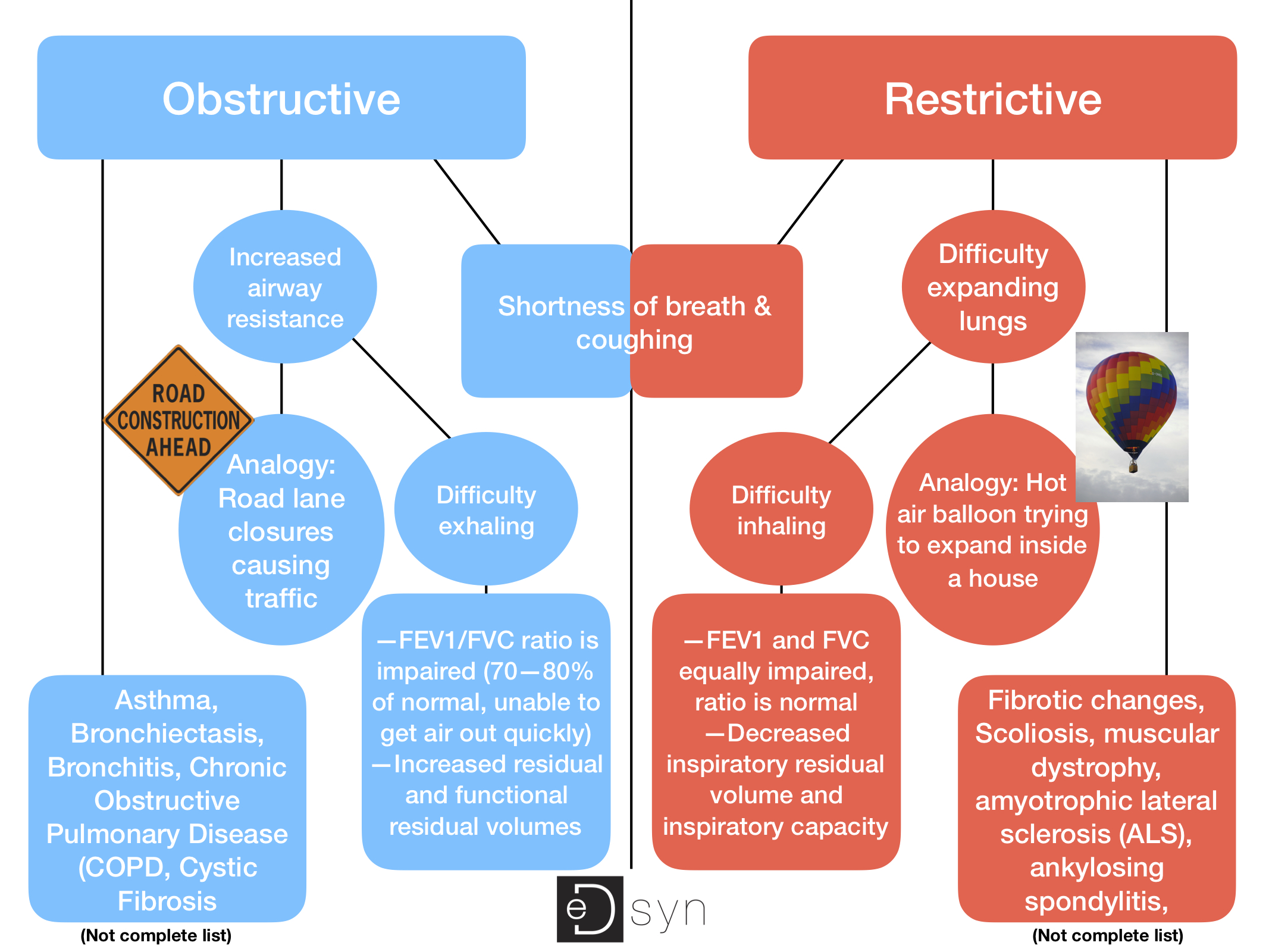 Obstructive vs restrictive lung diseases national physical therapy obstructive vs restrictive lung diseases national physical therapy exam npte prep loma linda ca edsyn ccuart Choice Image