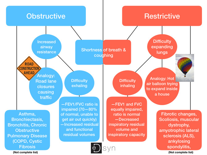 Obstructive vs Restrictive Lung Diseases