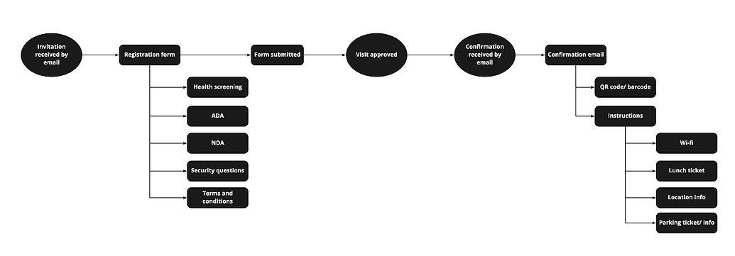 Workflow - Registration form.jpg