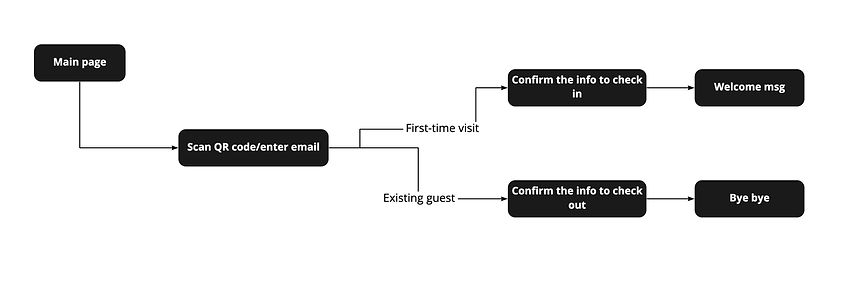 Workflow - Kiosk.jpg