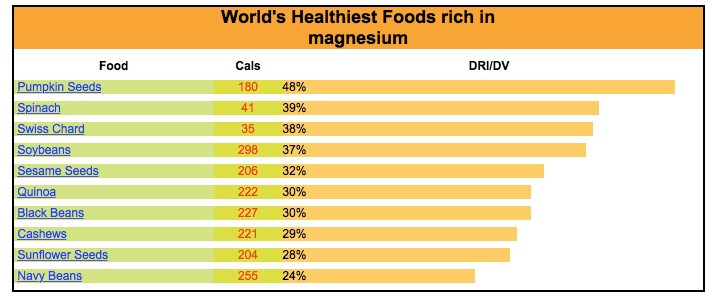 WH Foods list of magnesium sources