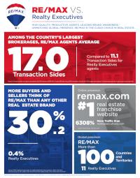 remax vs realty executives.png