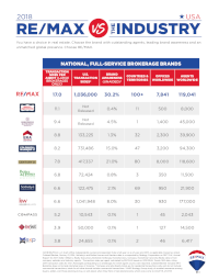 1522276835_2018_REMAX_vs_Industry_US.png