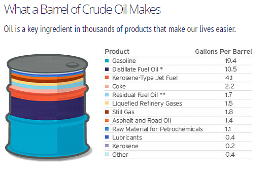 Products made from 1 BBL of Crude Oil.PN