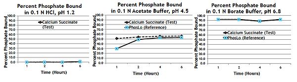 Phosveda Study Results
