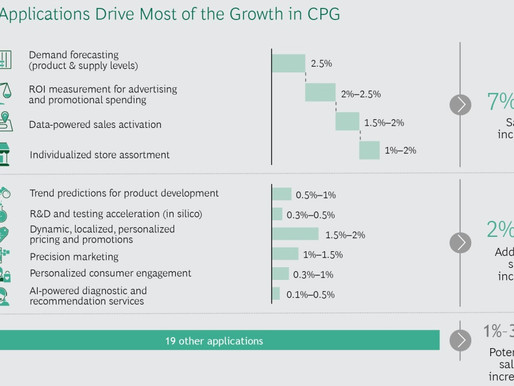 Unlocking Growth in CPG with AI and Advanced Data Analytics - I