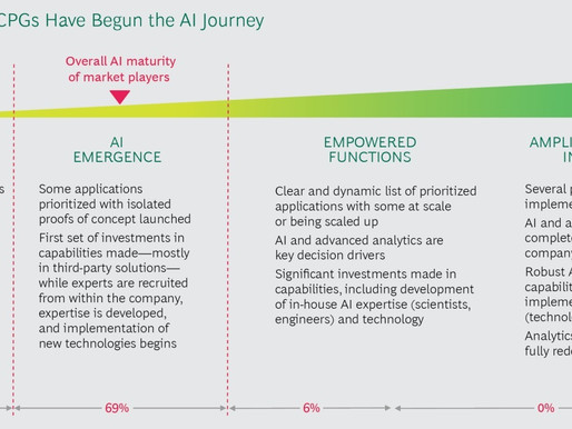 Most CPGa Have Begun the AI Journey in 2021 - II