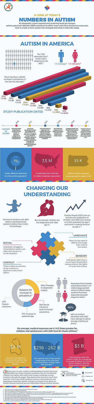 Todays-Numbers-in-Autism-Infographic.jpg