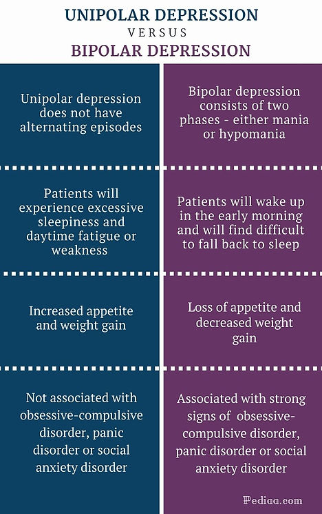 Difference-Between-Unipolar-and-Bipolar-