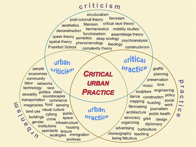 Critical Urban Practice.jpg