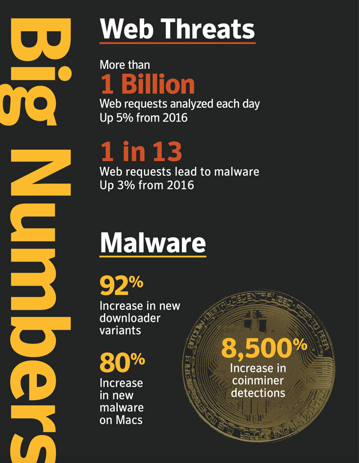 Symantec uses well-researched data in their white papers