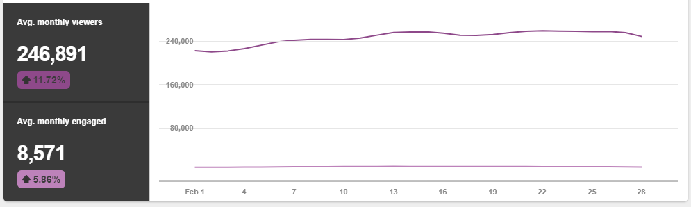 Pinterest Average Monthly Viewers - 3 Reasons Why Viraltag Is The Absolute Best Social Media Scheduling Tool - Yes To Tech
