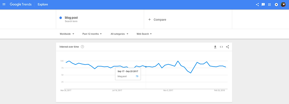 6 Useful Things You Need To Do Now To Increase Blog Traffic - Google Trends - Yes To Tech