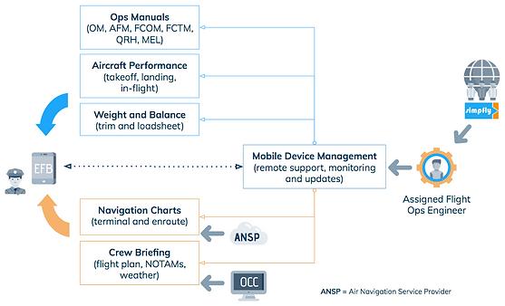 Flight Operations Engineering tasks
