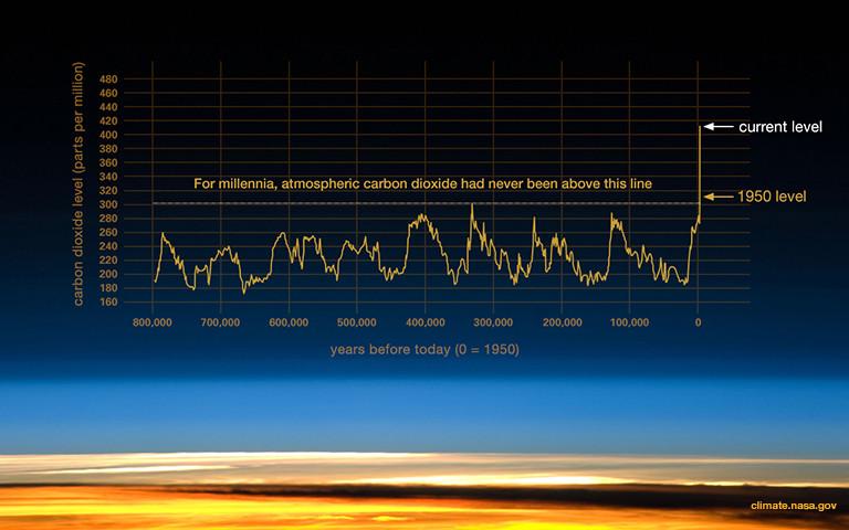 historical carbon dioxide emissions