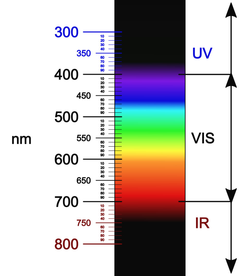 The spectrum of light, measured in nanometers.