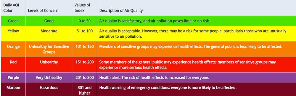Air Quality Index, or AQI