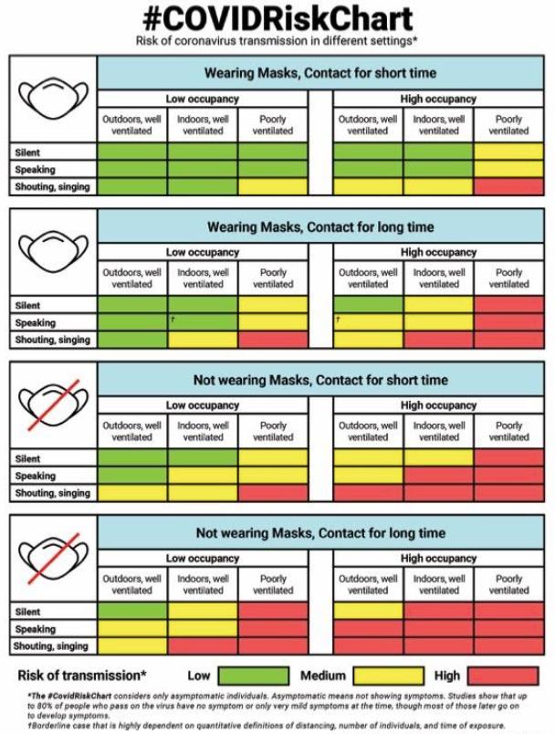 COVID risk chart