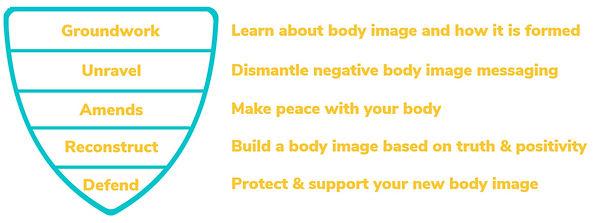 BodyG.U.A.R.D. Framework.jpg