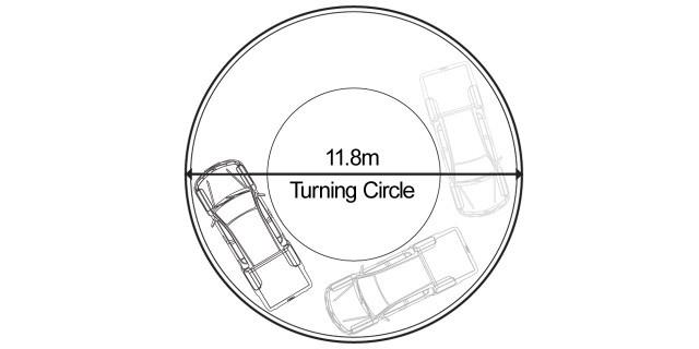 Turning circle
