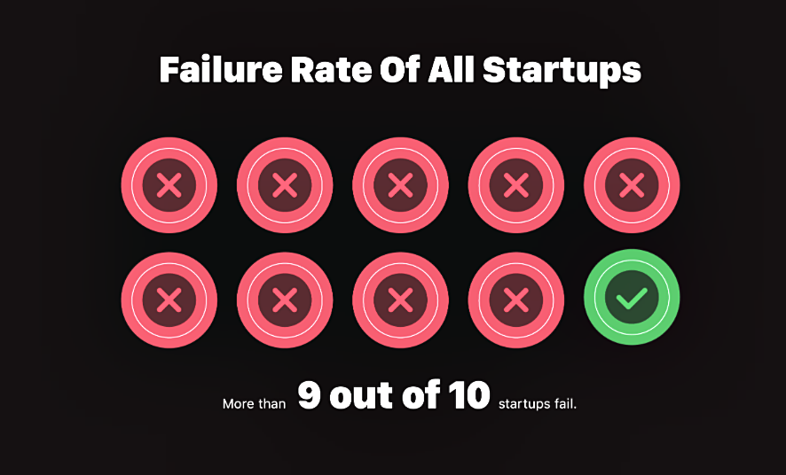 Failure rate of StartUps