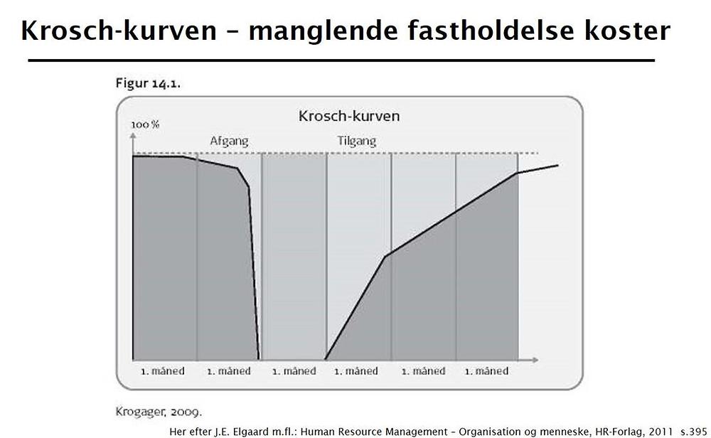 Krosch-Kurven - Fastholdelse af medarbejdere