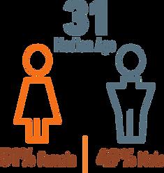 HEDC - median age.png